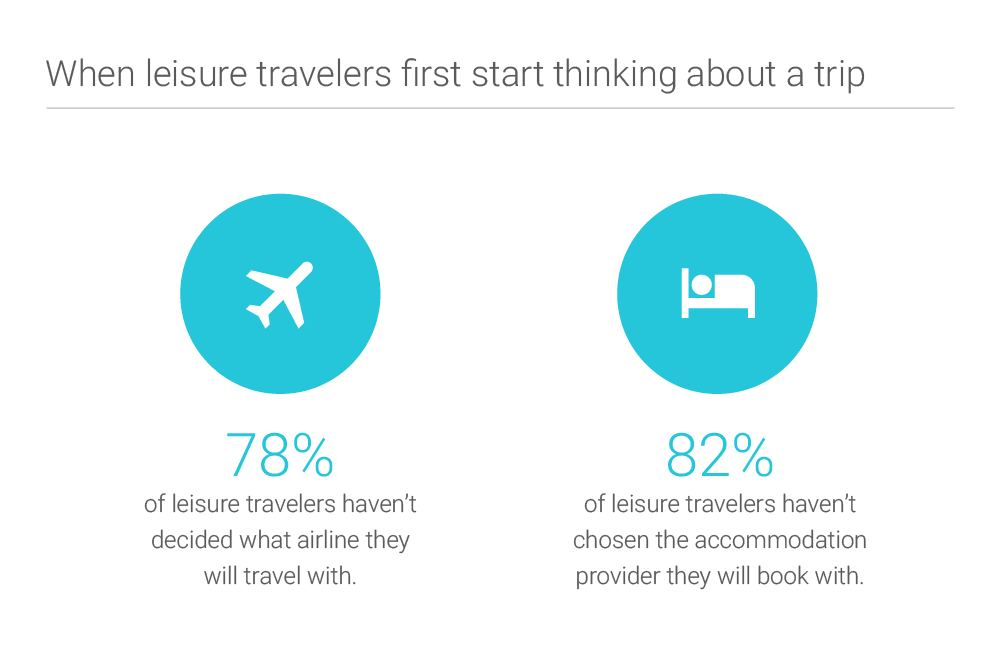 when-leisure-travelers-first-start-thinking-about-trip